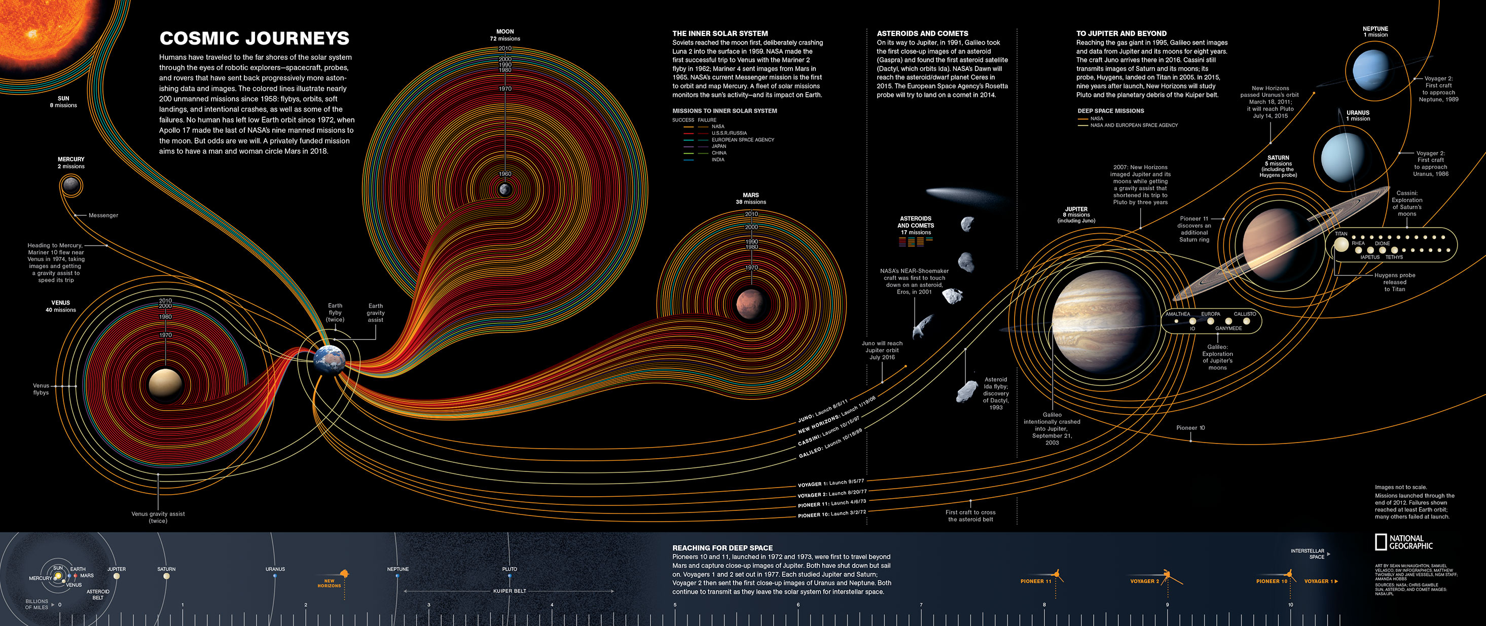 Cosmic Journey by Sean McNaughton, Samuel Velasco, 5W Infographics, Matthew Twombly and Jane Vessels, NGM staff, Amanda Hobbs. Source: NASA, Chris Gamble.