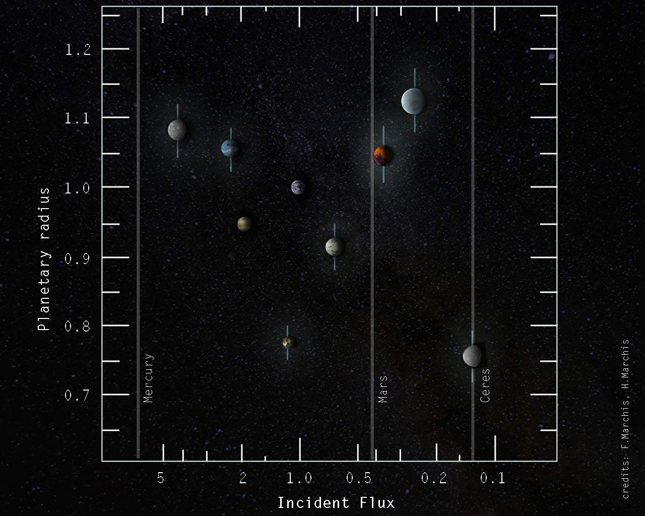 Incident flux received by the exoplanets of Trappist-1 and their radius. For comparison the incident flux of Mercury, Mars, Ceres, as well as the location of Venus and Mars is added . Trappist-1d receives the same amount of than Earth (credit: F. Marchis & H. Marchis)