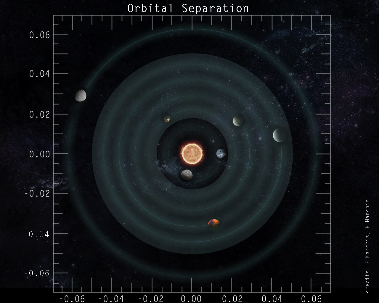 Top view of the Trappist-1 Planetary System showing the orbits of the seven Earth-like exoplanets. (The red dwarf is not to scale)