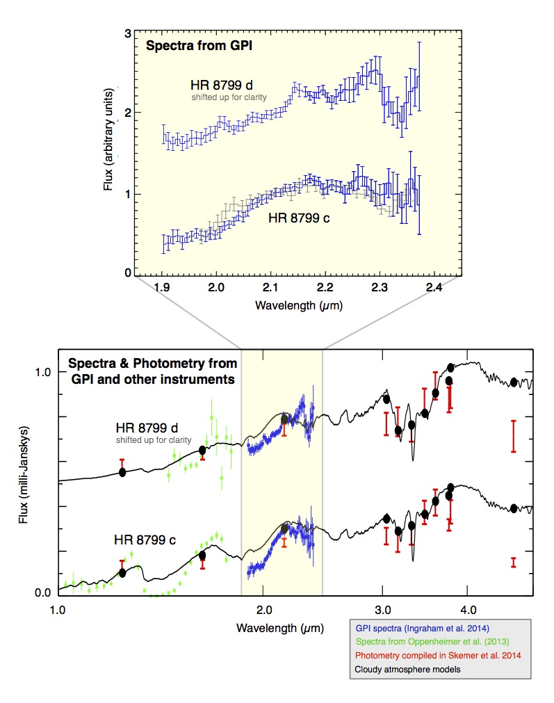 Fig2_HR8799_spectra_Ingraham2014_v2