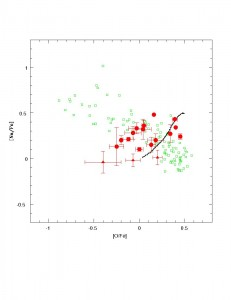 This plot compares the sodium (Na) and oxygen (O) abundance of Open cluster stars (red) with Globular cluster stars (green). The black line is a theoretical model of what we expect from the Milky Way disk stars.