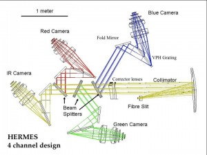 The four channel design showing the light path from Slit to the Cameras.